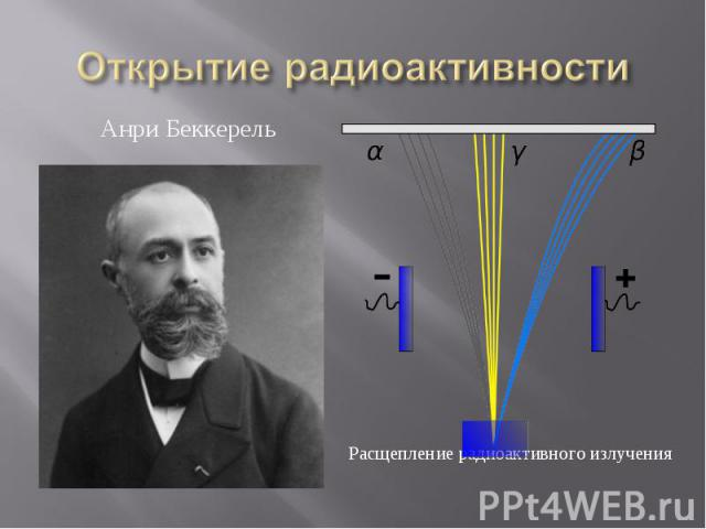 Открытие радиоактивности Анри БеккерельРасщепление радиоактивного излучения
