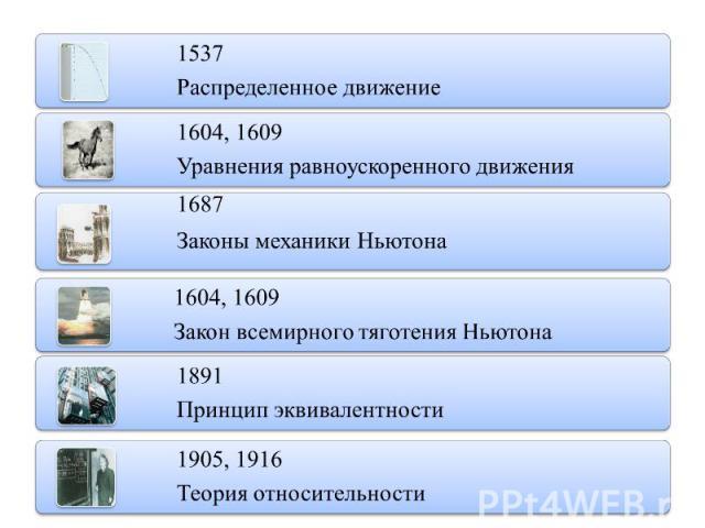 1537Распределенное движение1604, 1609 Уравнения равноускоренного движения1687Законы механики Ньютона1604, 1609Закон всемирного тяготения Ньютона1891Принцип эквивалентности1905, 1916Теория относительности