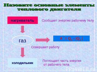 Назовите основные элементытеплового двигателя Сообщает энергию рабочему телуСове
