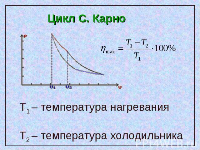 Цикл C. Карно T1 – температура нагреванияТ2 – температура холодильника