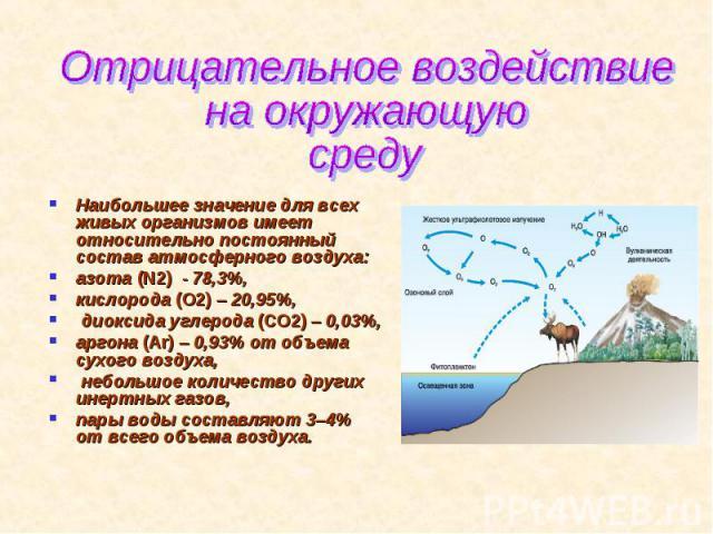 Отрицательное воздействие на окружающую среду Наибольшее значение для всех живых организмов имеет относительно постоянный состав атмосферного воздуха:азота (N2) - 78,3%, кислорода (O2)– 20,95%, диоксида углерода (СО2)– 0,03%, аргона (Ar)– 0,93% о…