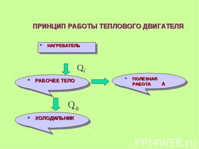 ПРИНЦИП РАБОТЫ ТЕПЛОВОГО ДВИГАТЕЛЯ