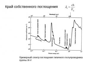 Край собственного поглощения Примерный спектр поглощения типичного полупроводник