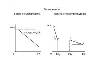 Проводимостьчистого полупроводника примесного полупроводника
