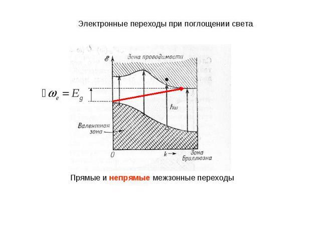 Электронные переходы при поглощении светаПрямые и непрямые межзонные переходы