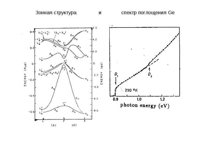 Зонная структура и спектр поглощения Ge