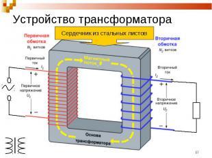 Устройство трансформатора Сердечник из стальных листов