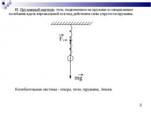 II. Пружинный маятник- тело, подвешенное на пружине и совершающее колебания вдол