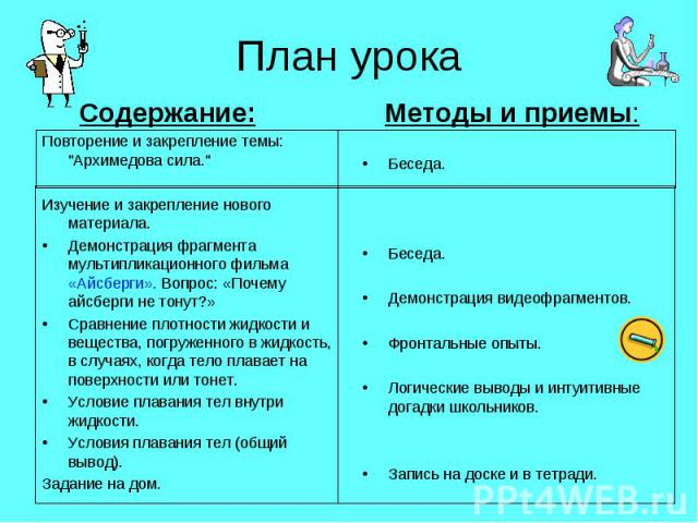 План урока Содержание:Повторение и закрепление темы: