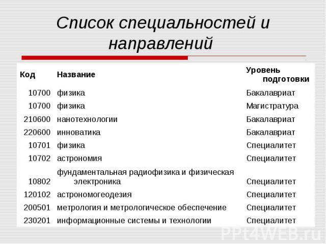 Список специальностей и направлений