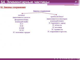 §4. Элементарные частицы IV. Законы сохраненияЗаконы сохраненияточные(выполняютс