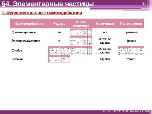 §4. Элементарные частицы II. Фундаментальные взаимодействия