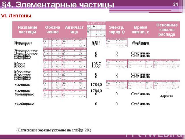 §4. Элементарные частицы VI. Лептоны
