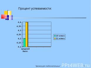 Процент успеваемости: