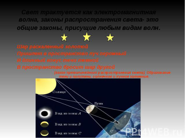 Свет трактуется как электромагнитная волна, законы распространения света- это общие законы, присущие любым видам волн. Шар раскаленный золотойПришлет в пространство луч огромныйИ длинный конус тени темнойВ пространство бросит шар другой(закон прямол…