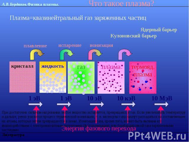 Что такое плазма?Плазма=квазинейтральный газ заряженных частицПри достаточно сильном нагревании любое вещество испаряется, превращаясь в газ. Если увеличивать температуру и дальше, резко усилится процесс термической ионизации, т. е. молекулы газа на…