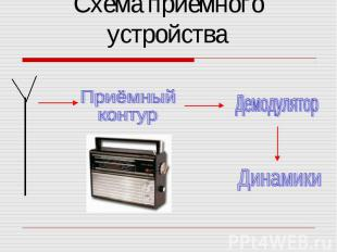 Схема приемного устройства ПриёмныйконтурДемодуляторДинамики