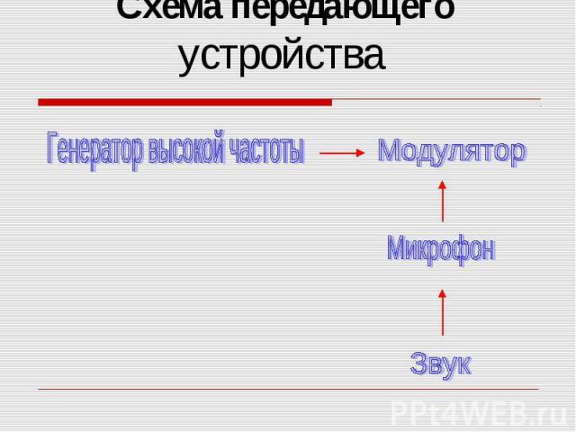 Схема передающего устройства Генератор высокой частотыМодуляторМикрофонЗвук
