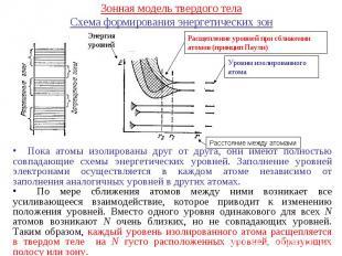 Зонная модель твердого телаСхема формирования энергетических зон Пока атомы изол