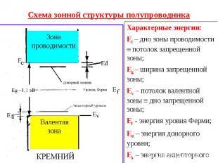 Схема зонной структуры полупроводника Характерные энергии:Ес – дно зоны проводим