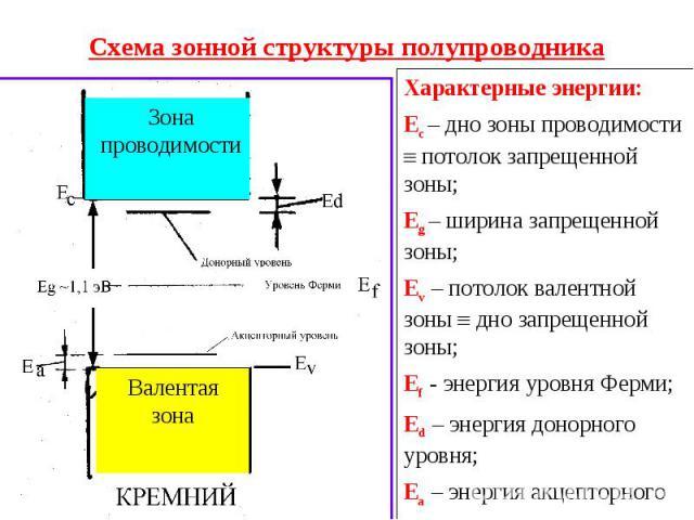 Схема зонной структуры полупроводника Характерные энергии:Ес – дно зоны проводимости потолок запрещенной зоны;Еg – ширина запрещенной зоны;Еv – потолок валентной зоны дно запрещенной зоны;Еf - энергия уровня Ферми;Еd – энергия донорного уровня;Еа – …