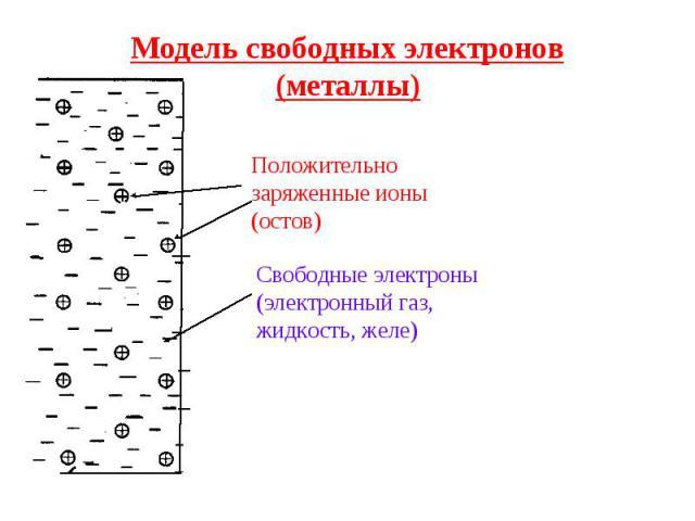 Модель свободных электронов(металлы) Положительно заряженные ионы (остов)Свободные электроны (электронный газ, жидкость, желе)
