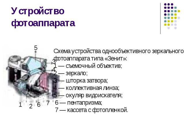Устройство фотоаппарата Схема устройства однообъективного зеркального фотоаппарата типа «Зенит»: 1 — съемочный объектив; 2 — зеркало; 3 — шторка затвора; 4 — коллективная линза; 5 — окуляр видоискателя; 6 — пентапризма; 7 — кассета с фотопленкой.