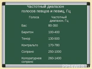 Частотный диапазон голосов певцов и певиц, Гц