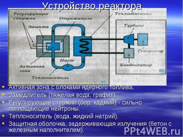 Устройство реактора Активная зона с блоками ядерного топлива.Замедлитель (тяжелая вода, графит).Регулирующие стержни (бор, кадмий) - сильно поглощающие нейтроны. Теплоноситель (вода, жидкий натрий). Защитная оболочка, задерживающая излучения (бетон …
