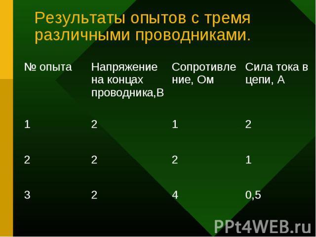 Результаты опытов с тремя различными проводниками.