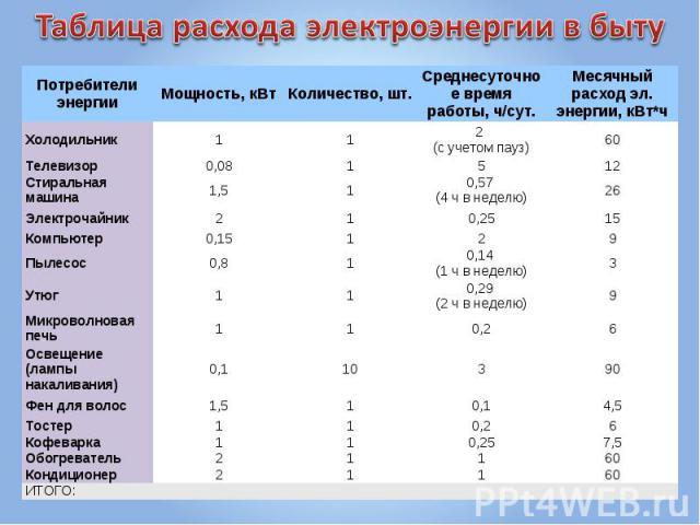 Таблица расхода электроэнергии в быту