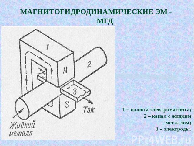 МАГНИТОГИДРОДИНАМИЧЕСКИЕ ЭМ - МГД 1 – полюса электромагнита;2 – канал с жидким металлом;3 – электроды.