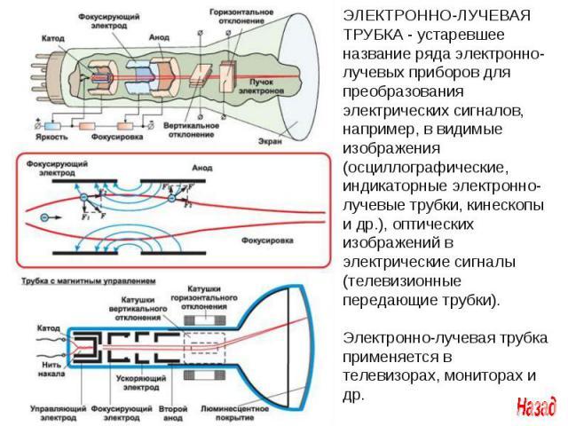 ЭЛЕКТРОННО-ЛУЧЕВАЯ ТРУБКА - устаревшее название ряда электронно-лучевых приборов для преобразования электрических сигналов, например, в видимые изображения (осциллографические, индикаторные электронно-лучевые трубки, кинескопы и др.), оптических изо…