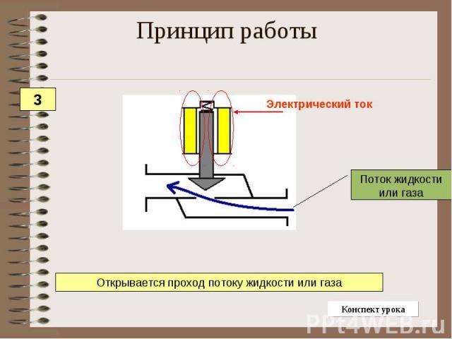 Принцип работы Открывается проход потоку жидкости или газа
