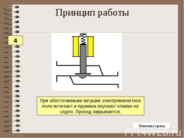 Принцип работыПри обесточивании катушки электромагнитное поле исчезает и пружина опускает клапан на седло. Проход закрывается.