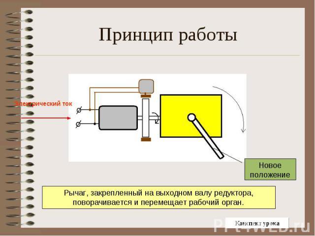 Принцип работы Рычаг, закрепленный на выходном валу редуктора, поворачивается и перемещает рабочий орган.