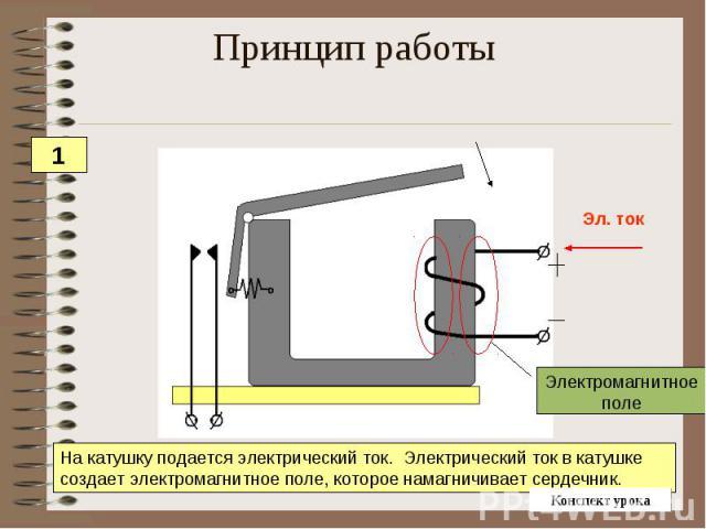 Принцип работы На катушку подается электрический ток. Электрический ток в катушке создает электромагнитное поле, которое намагничивает сердечник.