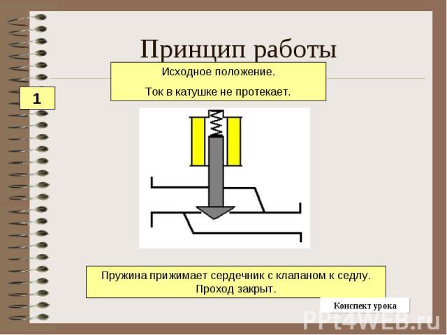 Принцип работы Исходное положение.Ток в катушке не протекает.Пружина прижимает сердечник с клапаном к седлу. Проход закрыт.