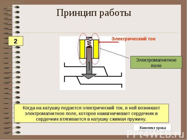 Принцип работы Когда на катушку подается электрический ток, в ней возникает электромагнитное поле, которое намагничивает сердечник и сердечник втягивается в катушку сжимая пружину.