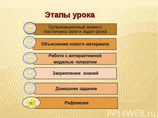 Этапы урокаОрганизационный момент, постановка цели и задач урокаОбъяснение новог