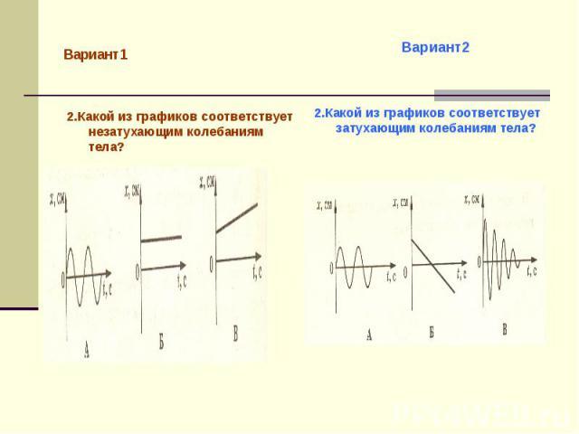 Вариант1 2.Какой из графиков соответствует незатухающим колебаниям тела?Вариант22.Какой из графиков соответствует затухающим колебаниям тела?