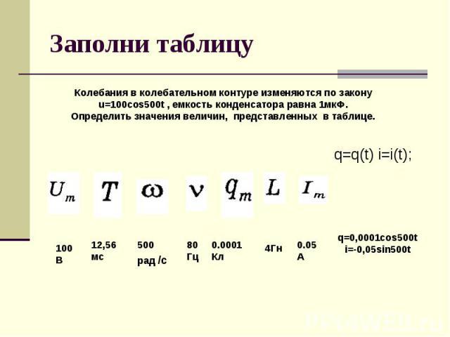 Заполни таблицу Колебания в колебательном контуре изменяются по закону u=100cos500t , емкость конденсатора равна 1мкФ.Определить значения величин, представленных в таблице.