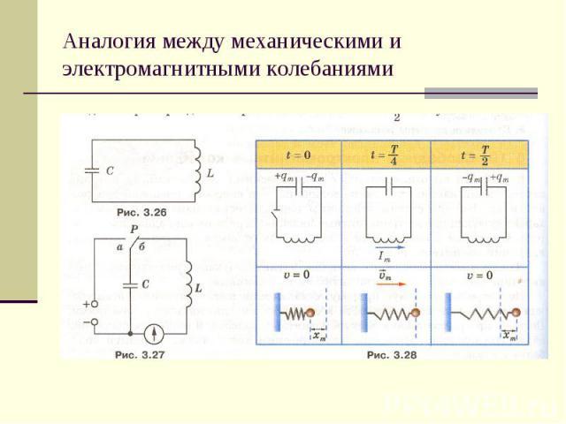 Аналогия между механическими и электромагнитными колебаниями