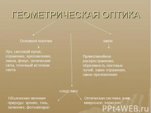 ГЕОМЕТРИЧЕСКАЯ ОПТИКА Основное понятиеЛуч, световой пучок, отражение, преломлени