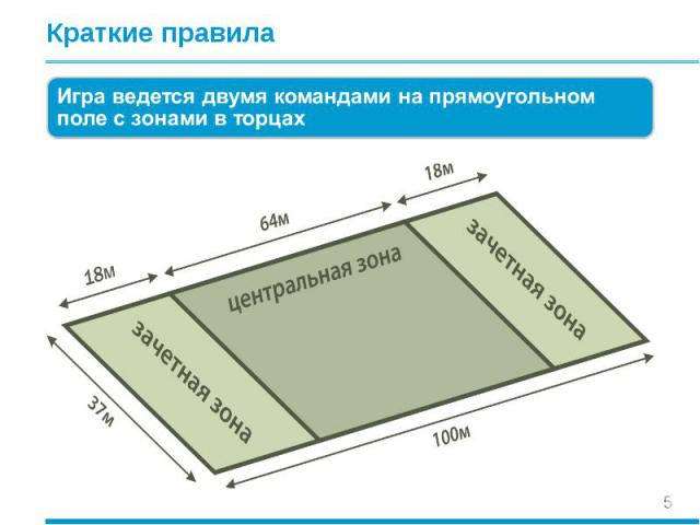 Краткие правила Игра ведется двумя командами на прямоугольном поле с зонами в торцах