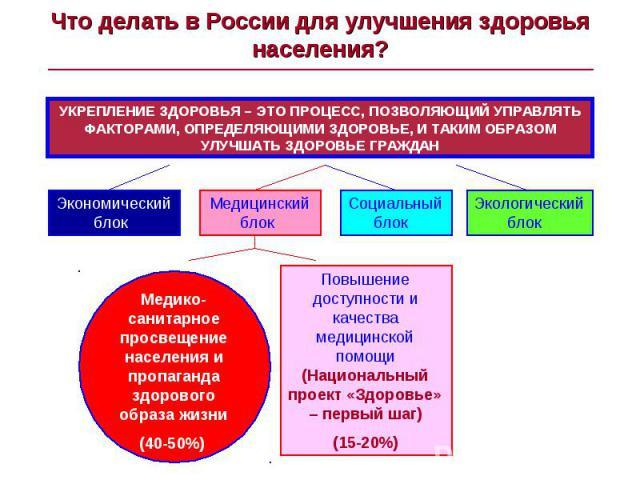 Что делать в России для улучшения здоровья населения? УКРЕПЛЕНИЕ ЗДОРОВЬЯ – ЭТО ПРОЦЕСС, ПОЗВОЛЯЮЩИЙ УПРАВЛЯТЬ ФАКТОРАМИ, ОПРЕДЕЛЯЮЩИМИ ЗДОРОВЬЕ, И ТАКИМ ОБРАЗОМ УЛУЧШАТЬ ЗДОРОВЬЕ ГРАЖДАНМедико-санитарное просвещение населения и пропаганда здорового…