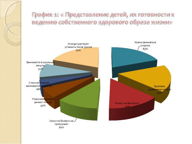График 1: « Представление детей, их готовности к ведению собственного здорового образа жизни»