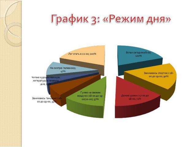 График 3: «Режим дня»