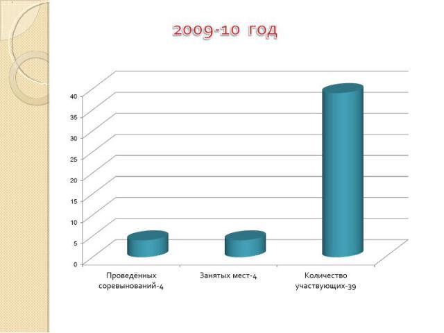 2009-10 год