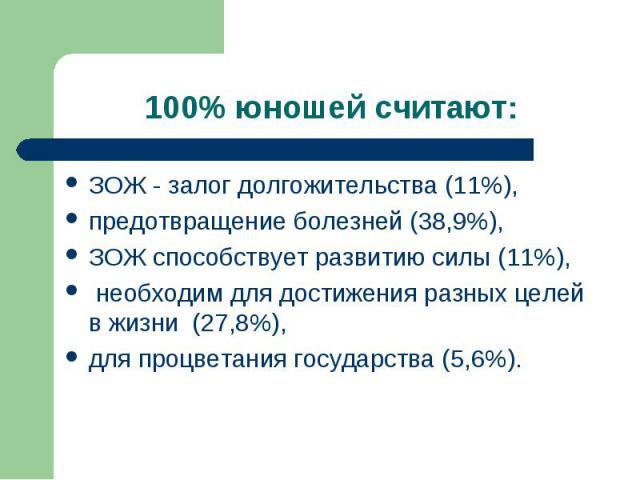 100% юношей считают: ЗОЖ - залог долгожительства (11%), предотвращение болезней (38,9%),ЗОЖ способствует развитию силы (11%), необходим для достижения разных целей в жизни (27,8%), для процветания государства (5,6%).